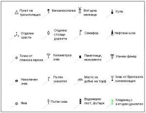 Kartografski Uslovni Znaci Vremeto Moreto I Horata